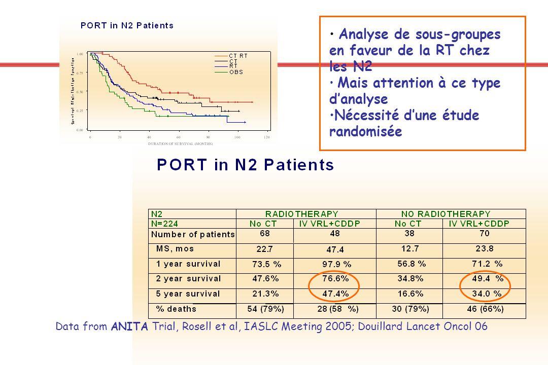 Data from ANITA Trial, Rosell et al, IASLC Meeting 2005; Douillard Lancet Oncol 06 Analyse de sous-groupes en faveur de la RT chez les N2 Mais attenti