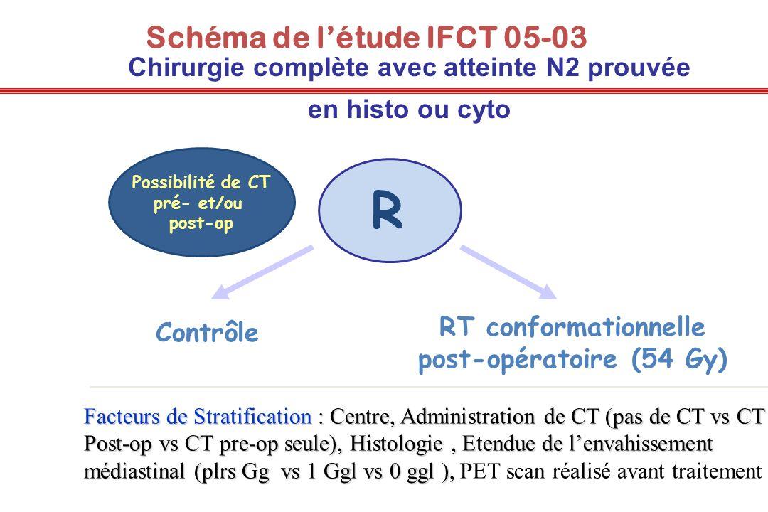 Schéma de létude IFCT 05-03 R Contrôle RT conformationnelle post-opératoire (54 Gy) Chirurgie complète avec atteinte N2 prouvée en histo ou cyto Facte