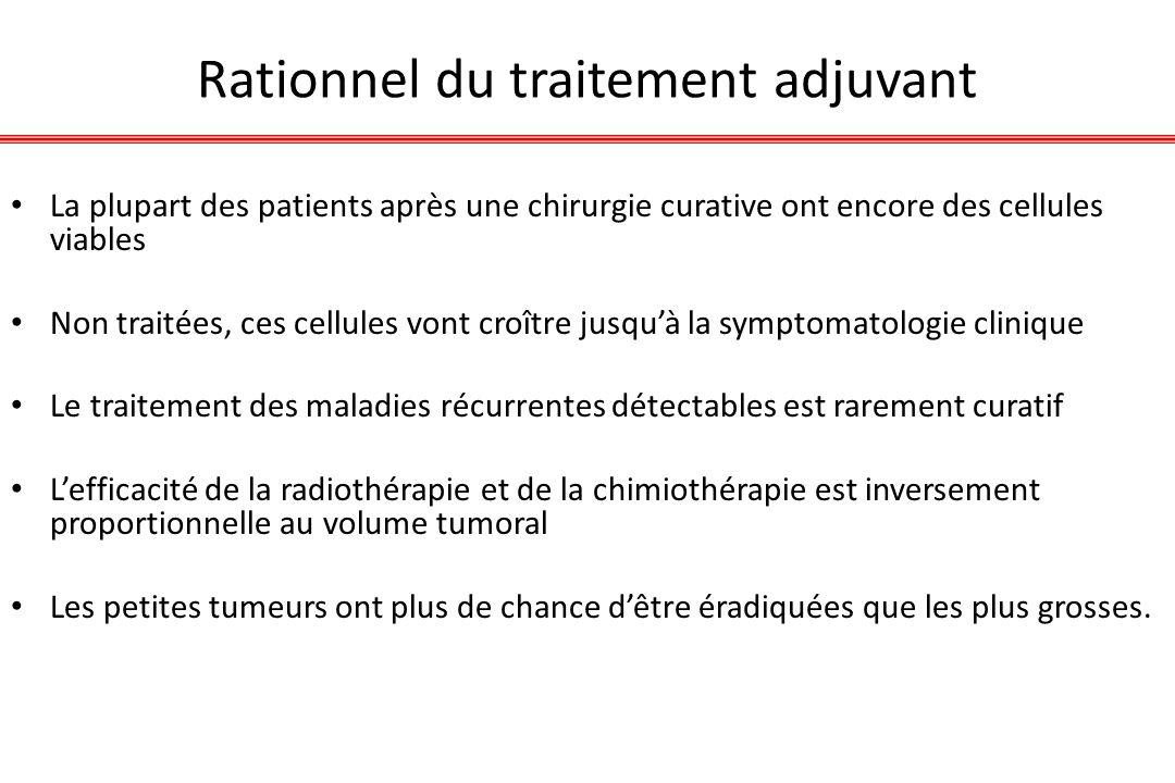 Rationnel du traitement adjuvant La plupart des patients après une chirurgie curative ont encore des cellules viables Non traitées, ces cellules vont