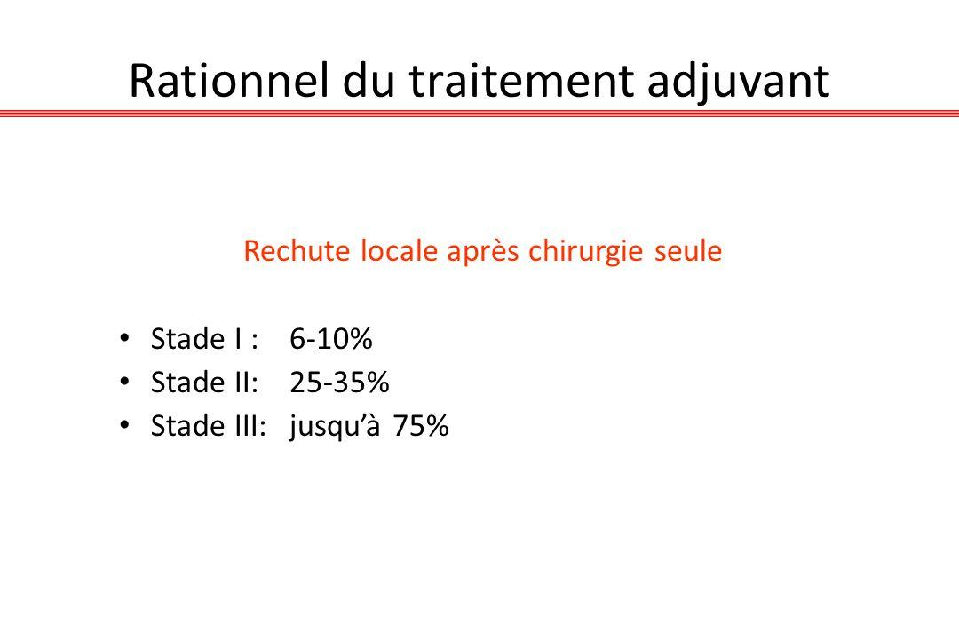 Data from ANITA Trial, Rosell et al, IASLC Meeting 2005; Douillard Lancet Oncol 06 Analyse de sous-groupes en faveur de la RT chez les N2 Mais attention à ce type danalyse Nécessité dune étude randomisée