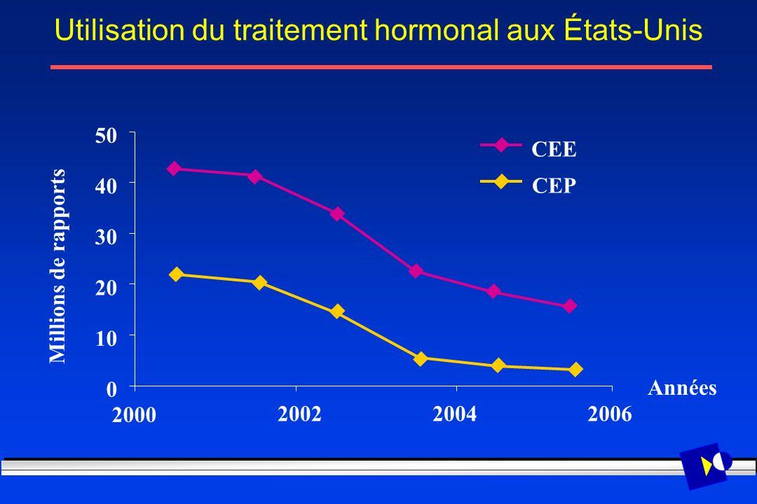 Utilisation du traitement hormonal aux États-Unis 2000 200220042006 0 10 20 30 40 50 Millions de rapports Années CEE CEP