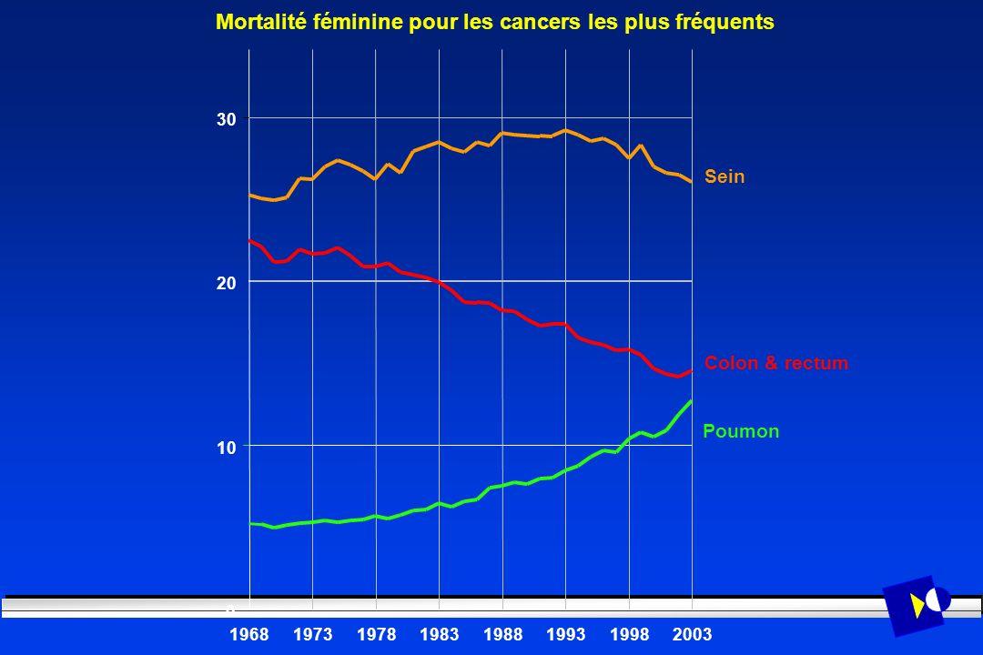 Mortalité féminine pour les cancers les plus fréquents 0 10 20 30 19681973197819831988199319982003 Sein Poumon Colon & rectum