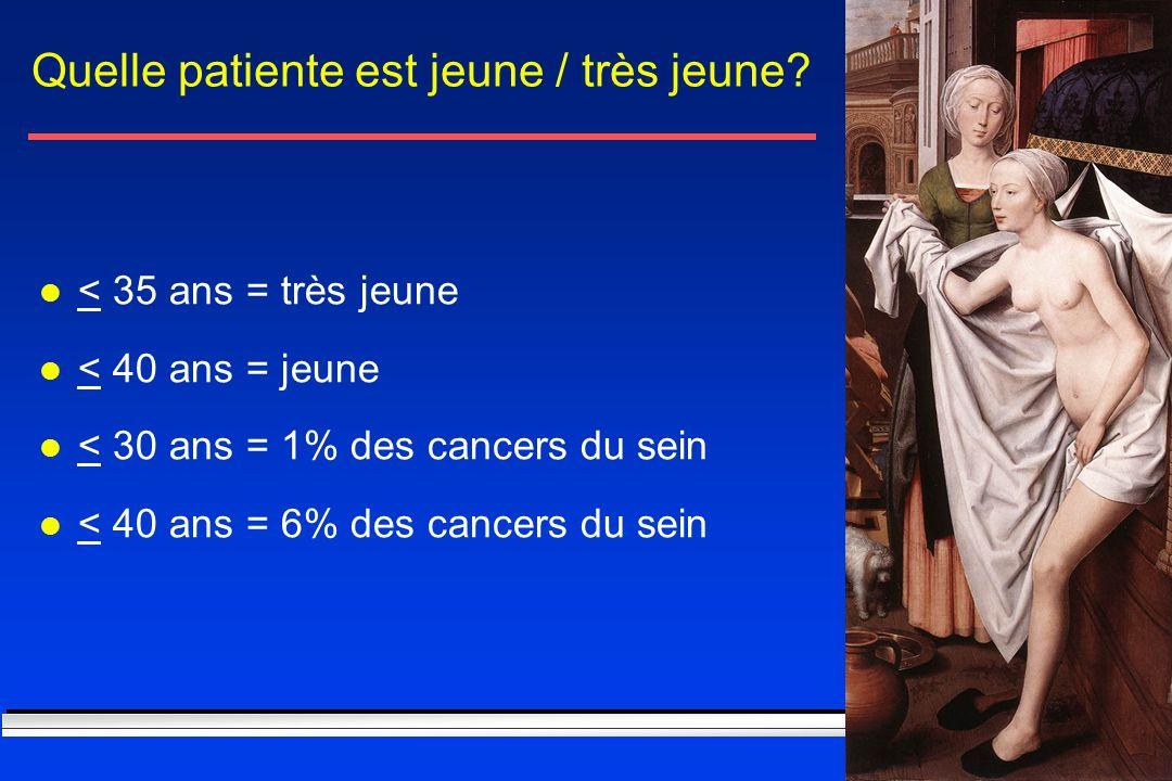 Quelle patiente est jeune / très jeune? l < 35 ans = très jeune l < 40 ans = jeune l < 30 ans = 1% des cancers du sein l < 40 ans = 6% des cancers du
