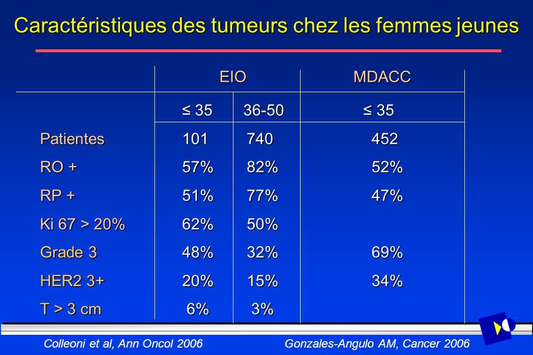 Caractéristiques des tumeurs chez les femmes jeunes 35 36-50 35 35 36-50 35 Patientes 101 740 452 RO + 57% 82%52% RP + 51% 77%47% Ki 67 > 20% 62% 50%