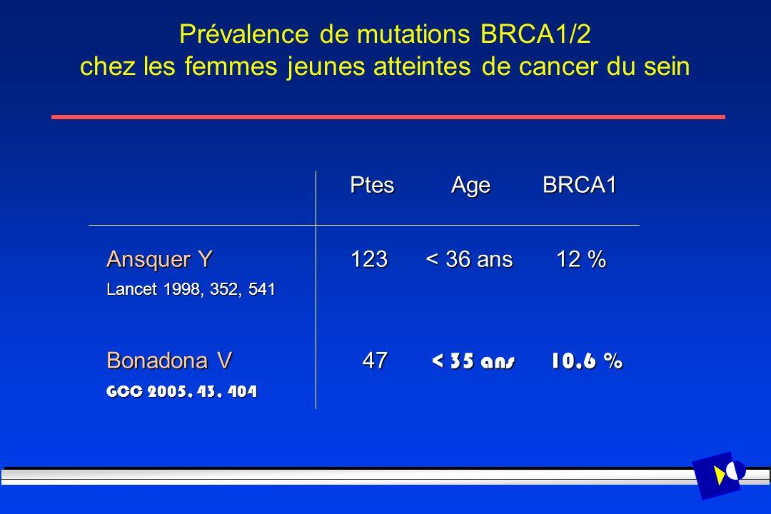 Prévalence de mutations BRCA1/2 chez les femmes jeunes atteintes de cancer du sein Ptes Age BRCA1 Ptes Age BRCA1 Ansquer Y 123 < 36 ans 12 % Lancet 19