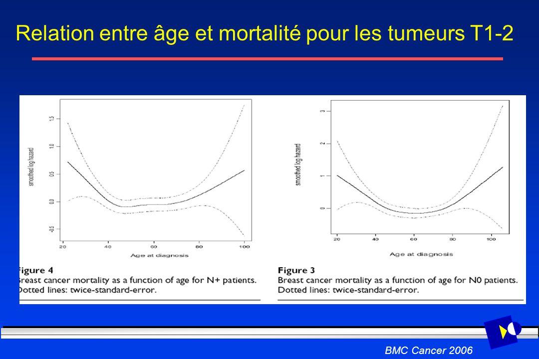 Relation entre âge et mortalité pour les tumeurs T1-2 BMC Cancer 2006