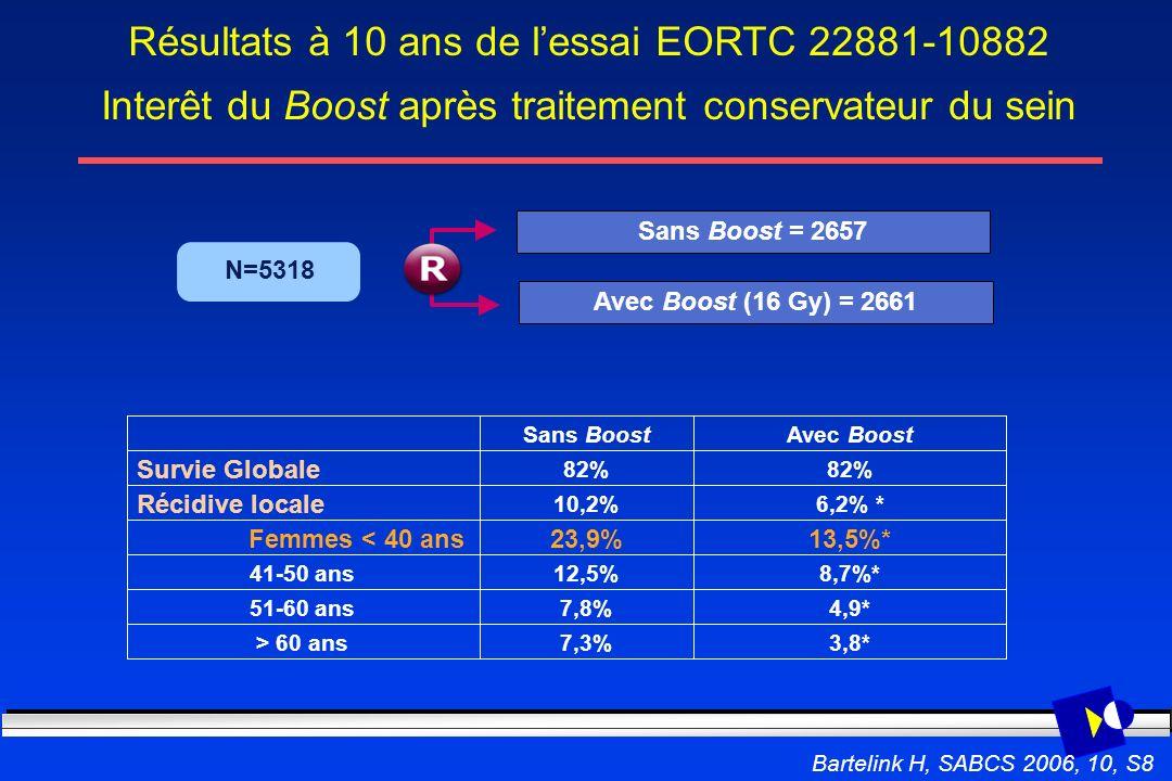 Résultats à 10 ans de lessai EORTC 22881-10882 Interêt du Boost après traitement conservateur du sein Sans Boost = 2657 Avec Boost (16 Gy) = 2661 N=53