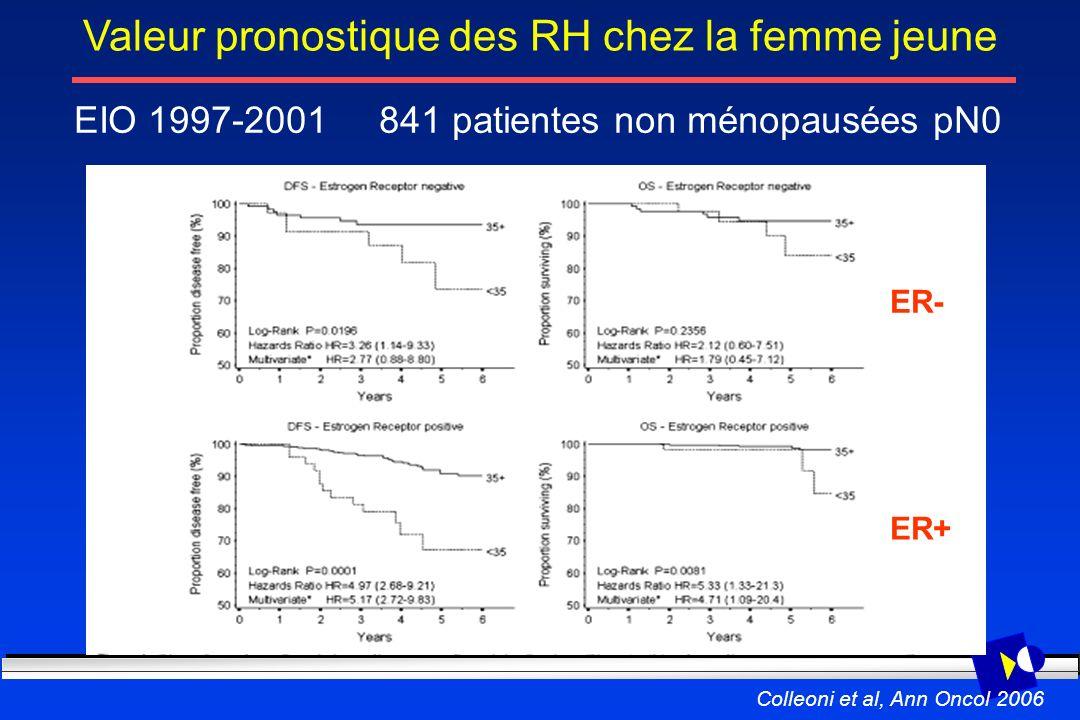 Valeur pronostique des RH chez la femme jeune ER- ER+ Colleoni et al, Ann Oncol 2006 EIO 1997-2001 841 patientes non ménopausées pN0