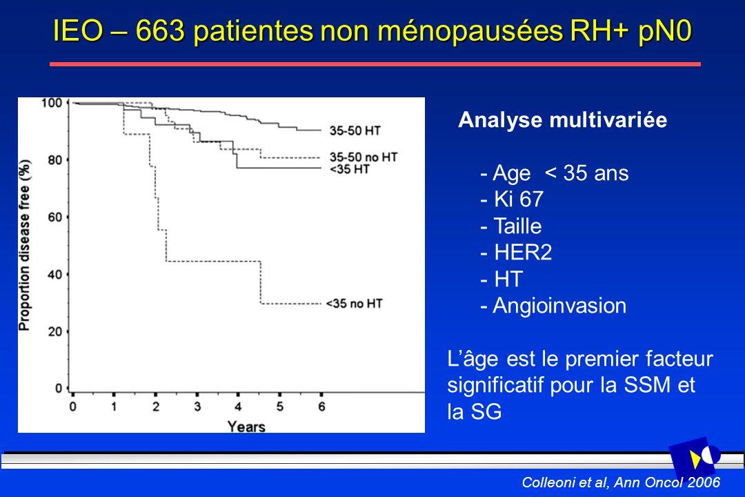 IEO – 663 patientes non ménopausées RH+ pN0 Analyse multivariée - Age < 35 ans - Ki 67 - Taille - HER2 - HT - Angioinvasion Lâge est le premier facteu