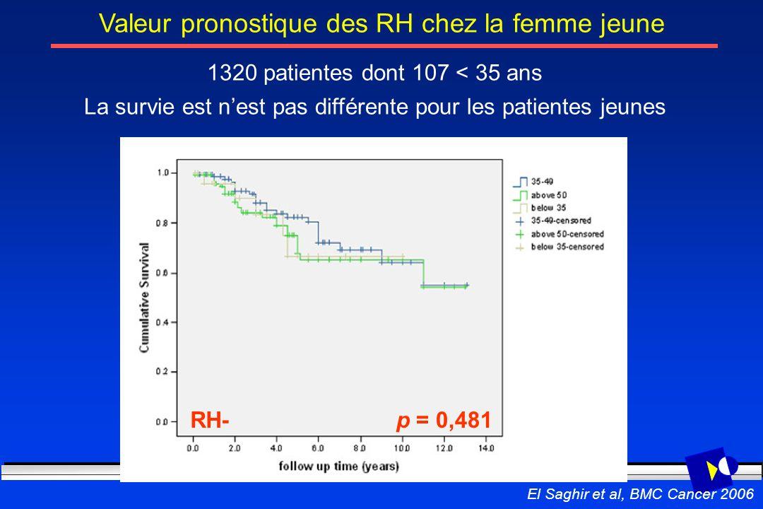 Valeur pronostique des RH chez la femme jeune 1320 patientes dont 107 < 35 ans La survie est nest pas différente pour les patientes jeunes RH-p = 0,48