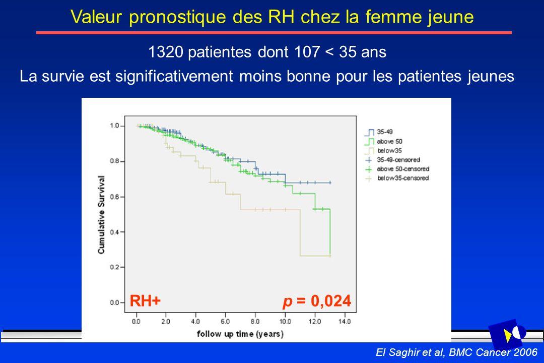 Valeur pronostique des RH chez la femme jeune RH+p = 0,024 1320 patientes dont 107 < 35 ans La survie est significativement moins bonne pour les patie
