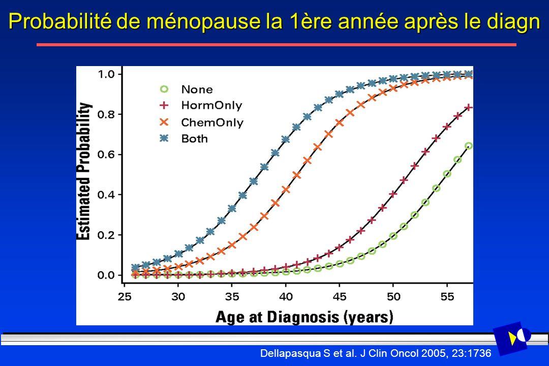 Dellapasqua S et al. J Clin Oncol 2005, 23:1736 Probabilité de ménopause la 1ère année après le diagn