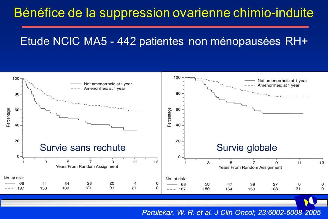 Parulekar, W. R. et al. J Clin Oncol; 23:6002-6008 2005 Survie sans rechuteSurvie globale Bénéfice de la suppression ovarienne chimio-induite Etude NC