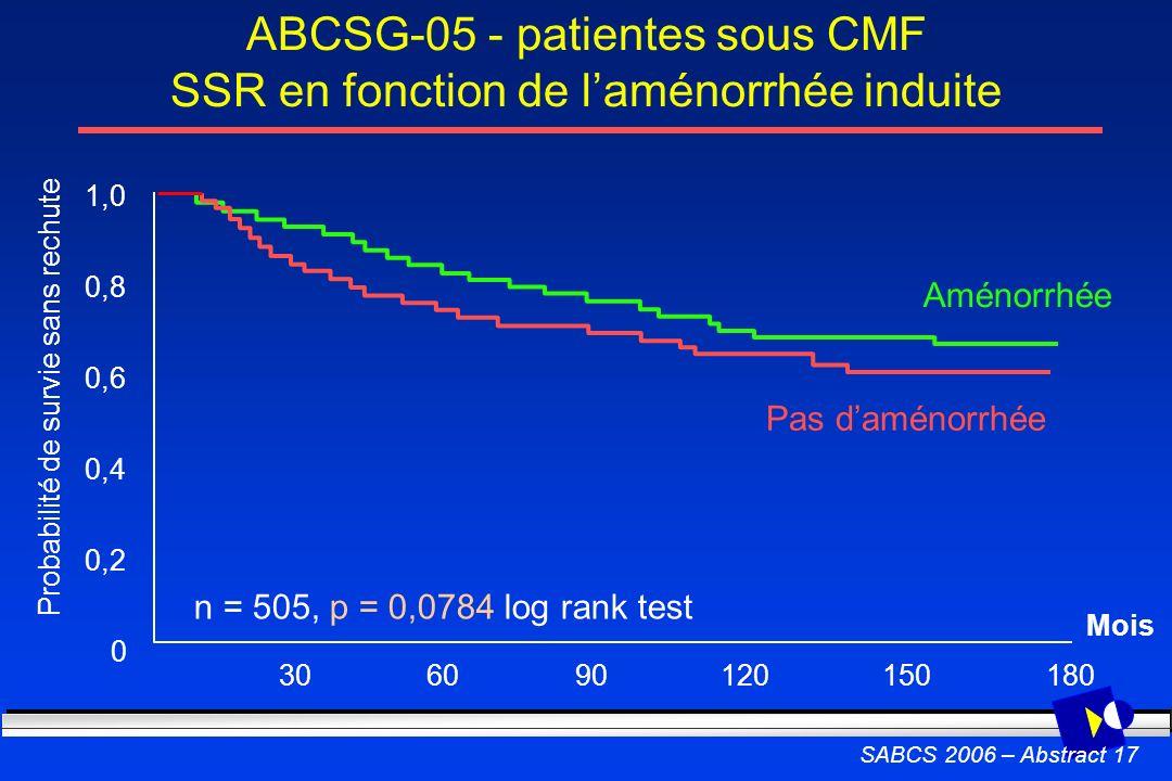 ABCSG-05 - patientes sous CMF SSR en fonction de laménorrhée induite SABCS 2006 – Abstract 17 Probabilité de survie sans rechute 0 0,2 0,4 0,6 0,8 1,0