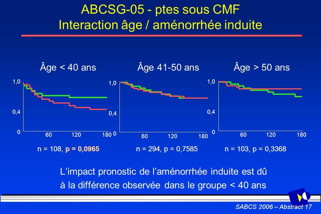 ABCSG-05 - ptes sous CMF Interaction âge / aménorrhée induite SABCS 2006 – Abstract 17 Limpact pronostic de laménorrhée induite est dû à la différence