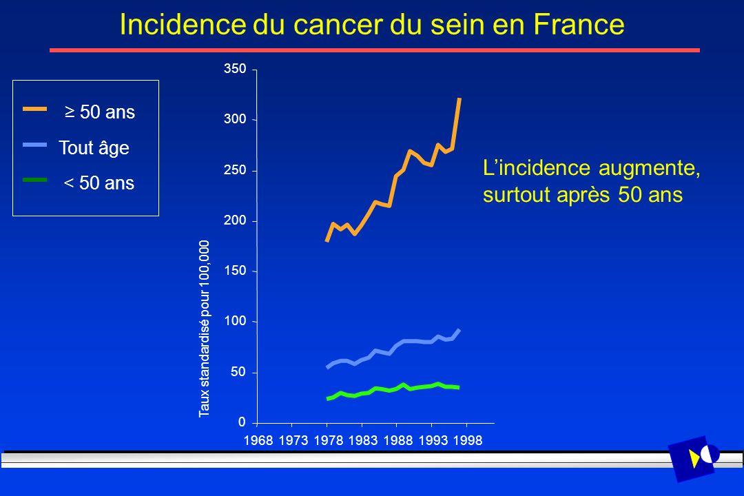 Lincidence augmente, surtout après 50 ans 0 50 100 150 200 250 300 350 1968197319781983198819931998 Taux standardisé pour 100,000 Tout âge < 50 ans 50
