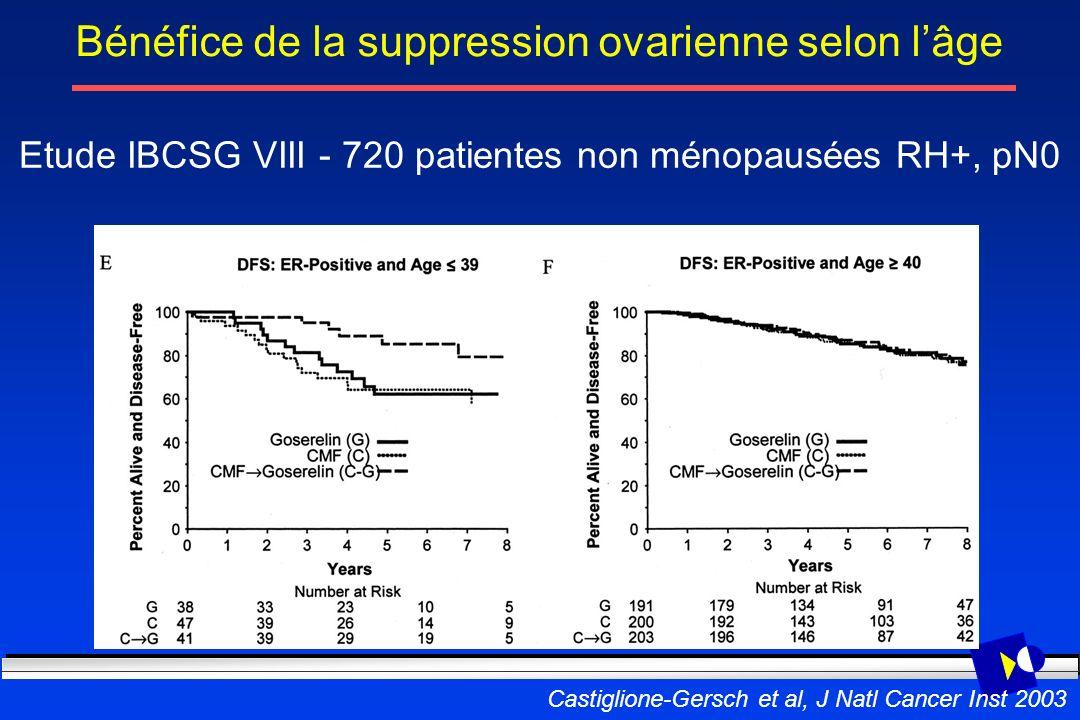 Castiglione-Gersch et al, J Natl Cancer Inst 2003 Bénéfice de la suppression ovarienne selon lâge Etude IBCSG VIII - 720 patientes non ménopausées RH+