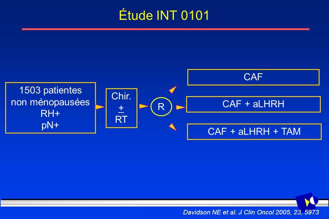 Étude INT 0101 1503 patientes non ménopausées RH+ pN+ Chir. + RT R CAF + aLHRH CAF CAF + aLHRH + TAM Davidson NE et al. J Clin Oncol 2005, 23, 5973
