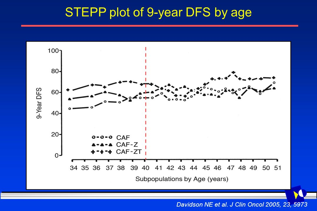 STEPP plot of 9-year DFS by age Davidson NE et al. J Clin Oncol 2005, 23, 5973