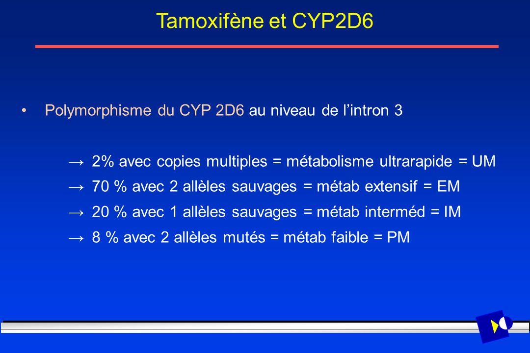 Polymorphisme du CYP 2D6 au niveau de lintron 3 2% avec copies multiples = métabolisme ultrarapide = UM 70 % avec 2 allèles sauvages = métab extensif