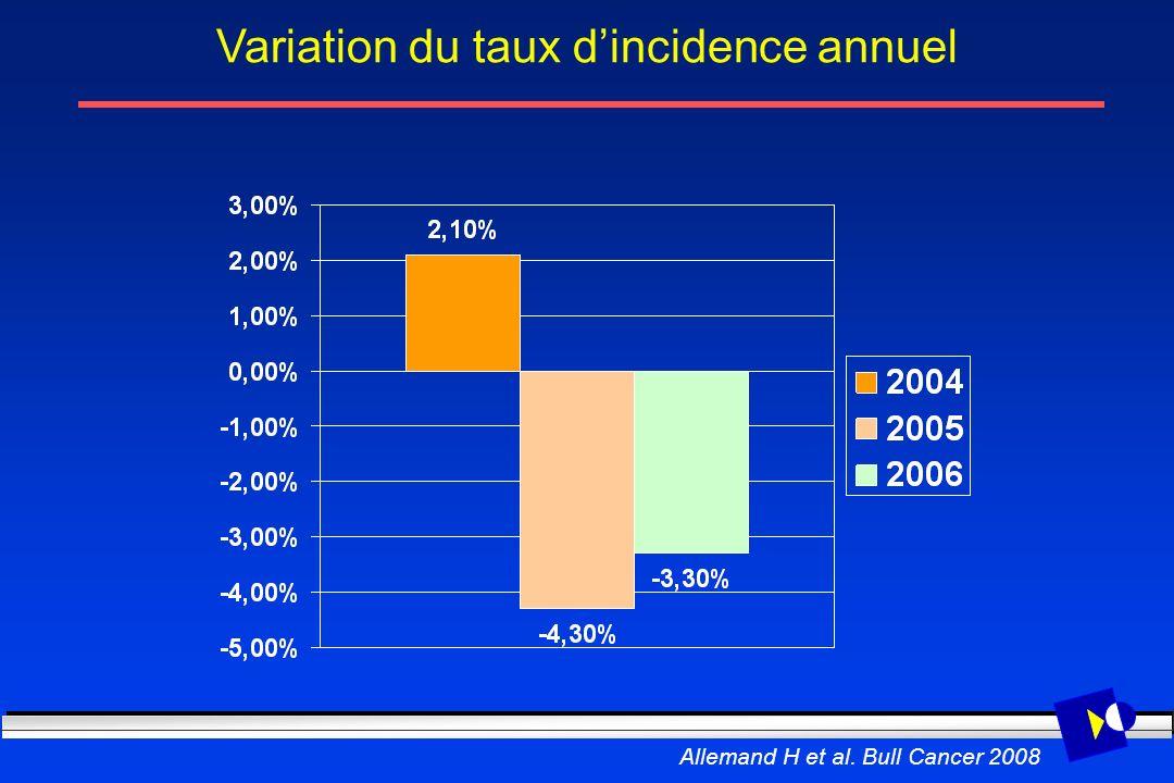 Variation du taux dincidence annuel Allemand H et al. Bull Cancer 2008