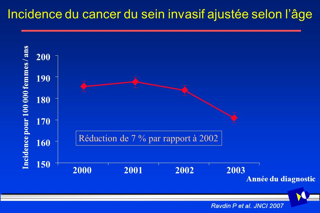 Incidence du cancer du sein invasif ajustée selon lâge 20002001 2002 2003 150 160 170 180 190 200 Incidence pour 100 000 femmes / ans Année du diagnos