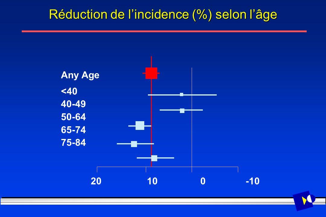 20 10 0 -10 Any Age <40 40-49 50-64 65-74 75-84 Réduction de lincidence (%) selon lâge