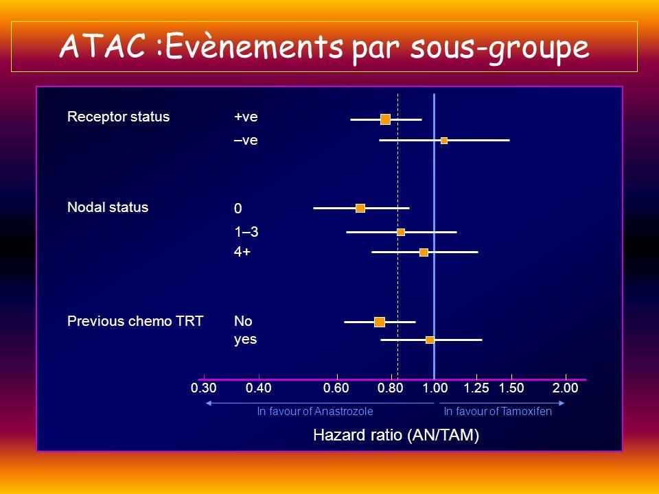 0.300.400.600.801.001.251.502.00 +veReceptor status –ve 0 Nodal status 4+ 1–3 Previous chemo TRTNo yes Hazard ratio (AN/TAM) In favour of AnastrozoleI