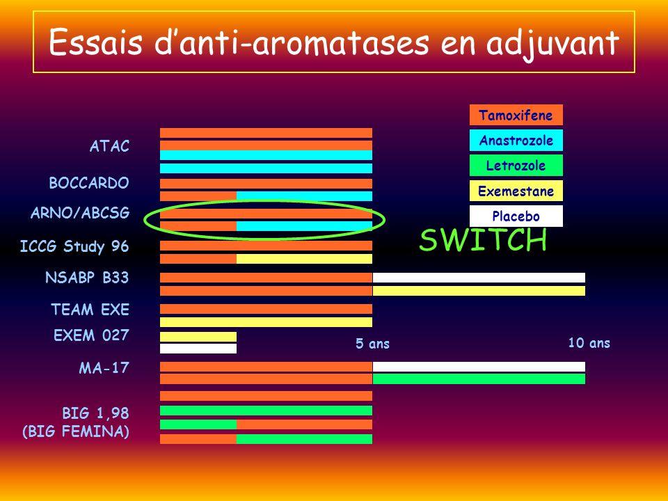 Tamoxifene Anastrozole Letrozole Exemestane Placebo 5 ans 10 ans ATAC BOCCARDO ARNO/ABCSG ICCG Study 96 NSABP B33 TEAM EXE EXEM 027 MA-17 BIG 1,98 (BI