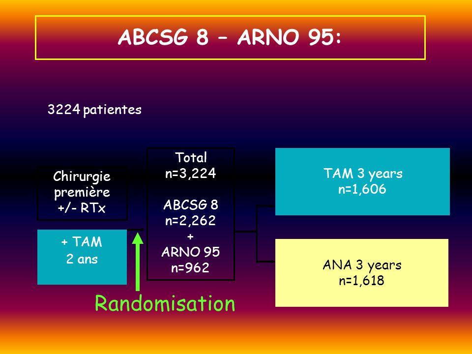 Chirurgie première +/- RTx TAM 3 years n=1,606 Total n=3,224 ABCSG 8 n=2,262 + ARNO 95 n=962 ANA 3 years n=1,618 + TAM 2 ans 3224 patientes ABCSG 8 –
