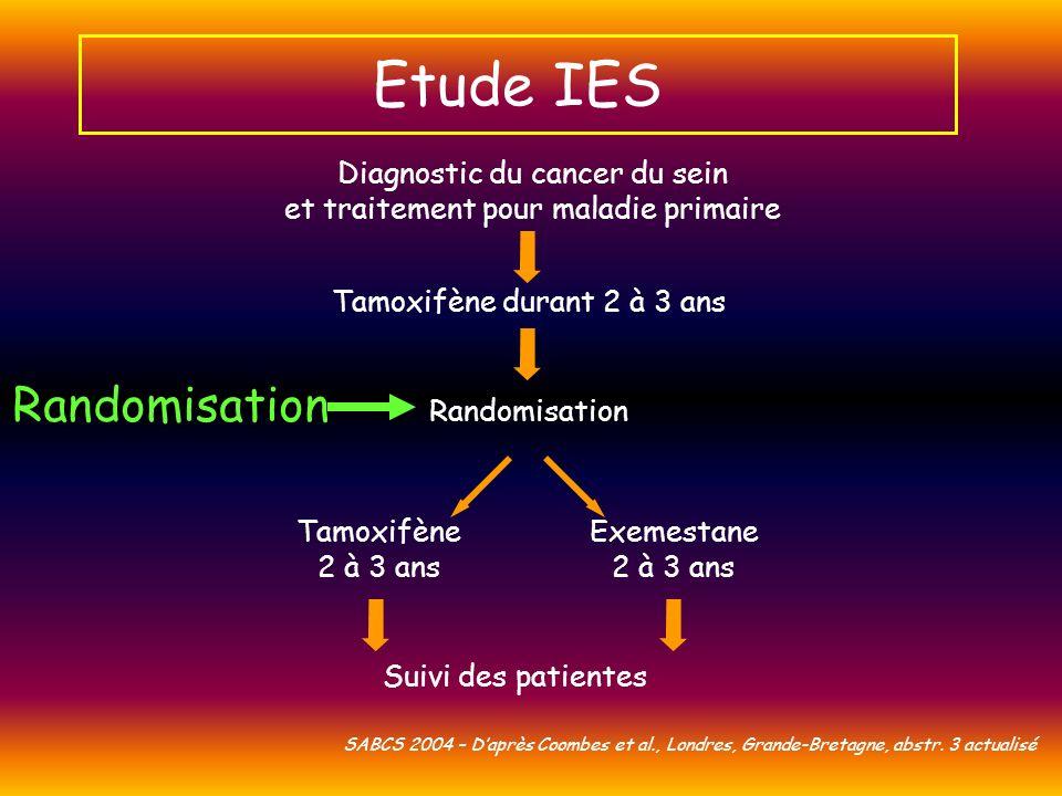 SABCS 2004 – Daprès Coombes et al., Londres, Grande-Bretagne, abstr. 3 actualisé Diagnostic du cancer du sein et traitement pour maladie primaire Tamo
