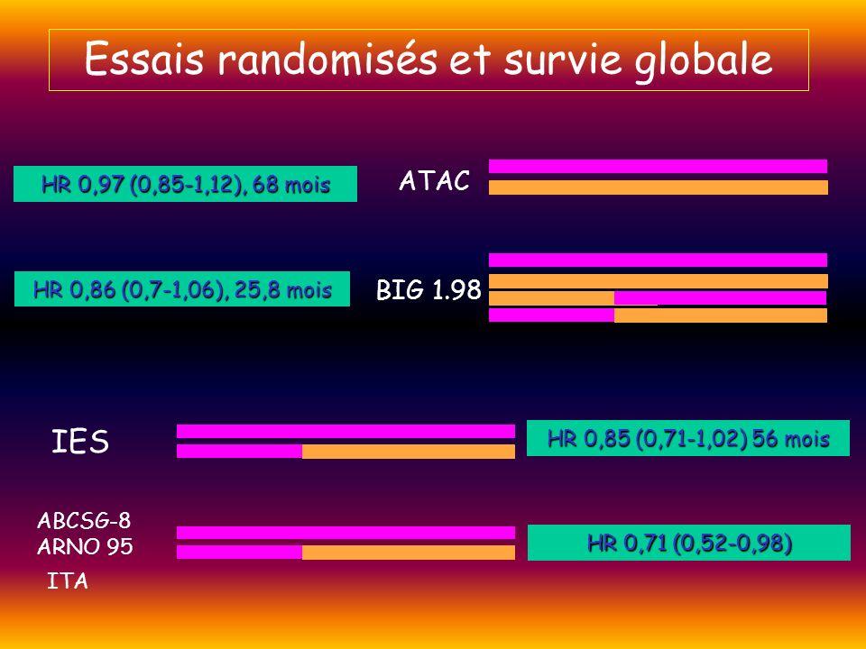 Essais randomisés et survie globale ATAC BIG 1.98 IES ABCSG-8 ARNO 95 ITA HR 0,97 (0,85-1,12), 68 mois HR 0,86 (0,7-1,06), 25,8 mois HR 0,85 (0,71-1,0
