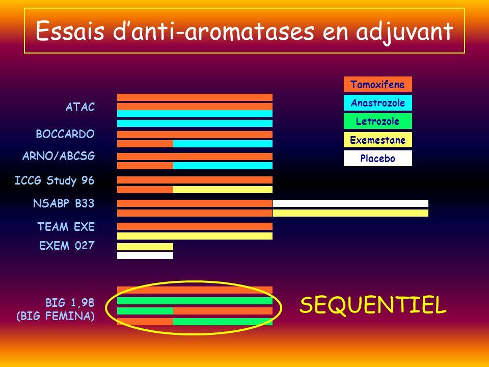 Tamoxifene Anastrozole Letrozole Exemestane Placebo ATAC BOCCARDO ARNO/ABCSG ICCG Study 96 NSABP B33 TEAM EXE EXEM 027 BIG 1,98 (BIG FEMINA) Essais da