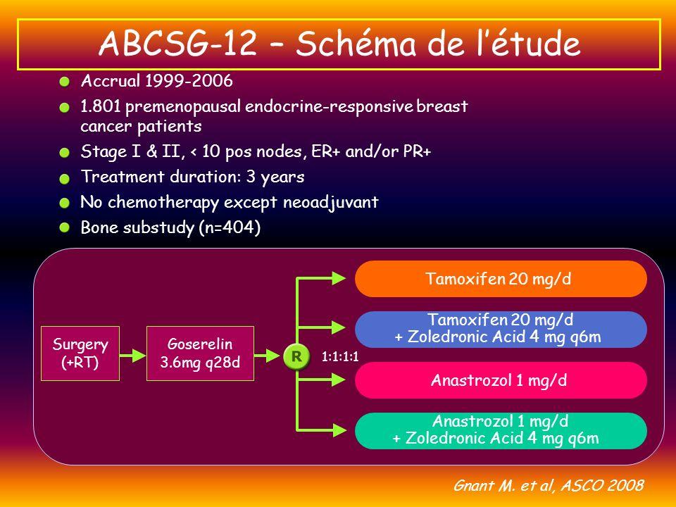 ABCSG-12 – Schéma de létude Gnant M. et al, ASCO 2008 Accrual 1999-2006 1.801 premenopausal endocrine-responsive breast cancer patients Stage I & II,
