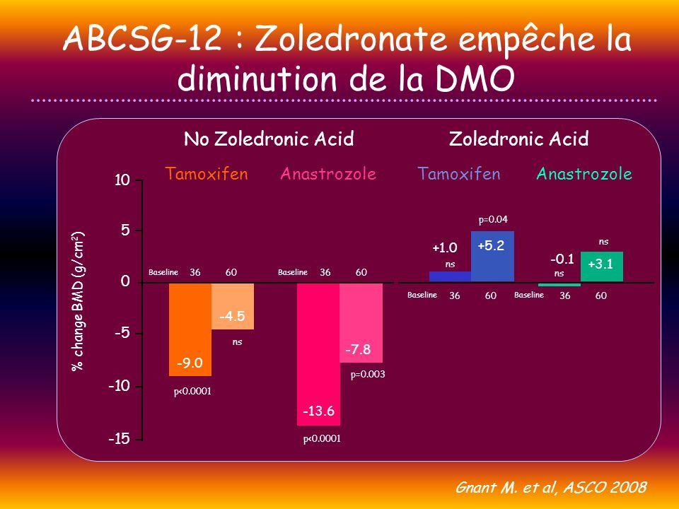No Zoledronic Acid ABCSG-12 : Zoledronate empêche la diminution de la DMO -15 -10 -5 5 0 10 % change BMD (g/cm 2 ) -9.0 -4.5 -13.6 -7.8 +5.2 +1.0 -0.1