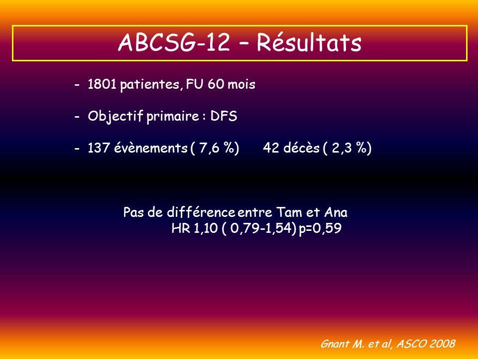 - 1801 patientes, FU 60 mois - Objectif primaire : DFS - 137 évènements ( 7,6 %) 42 décès ( 2,3 %) ABCSG-12 – Résultats Pas de différence entre Tam et
