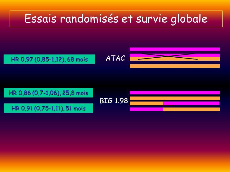 Essais randomisés et survie globale ATAC BIG 1.98 HR 0,97 (0,85-1,12), 68 mois HR 0,86 (0,7-1,06), 25,8 mois HR 0,91 (0,75-1,11), 51 mois