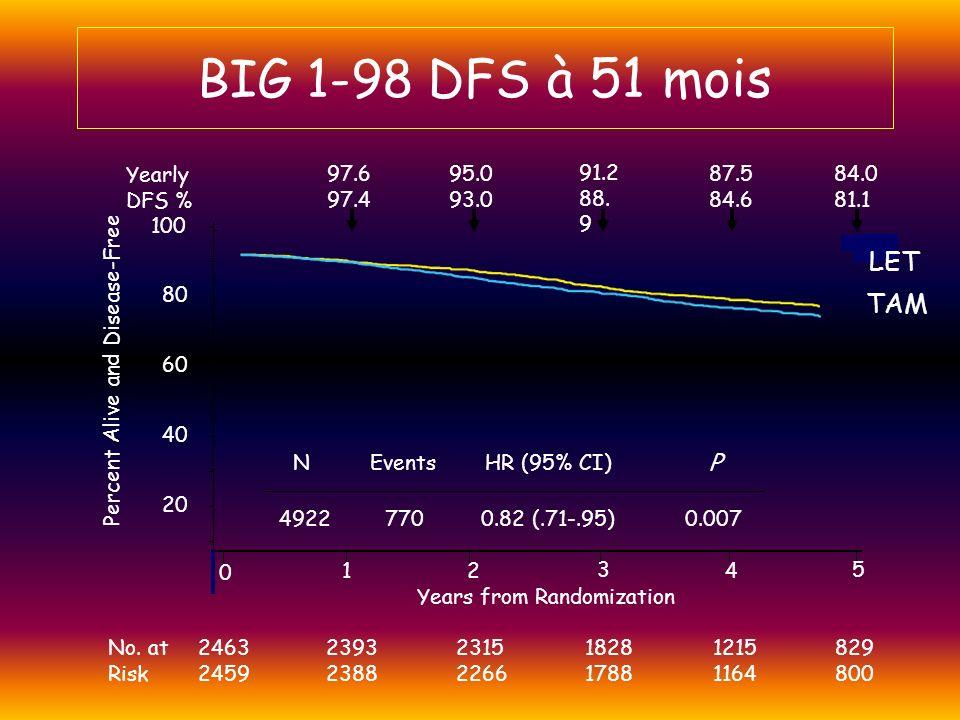 DFS includes all deaths as a first event A risque: A261825402448235522682014830 T259825162398230421891932774 Suivi (ans) 0 5 10 15 20 25 0123456 Difference Absoluee : 1.6%2.6%2.5%3.3% Patients (%) Anastrozole (A) Tamoxifen (T) HR 0.83 0.87 HR+ 95% CI (0.73–0.94) (0.78-0.97) p-value 0.005 0.01 ITT A 424 575 T 497 651 ATAC : Evènements