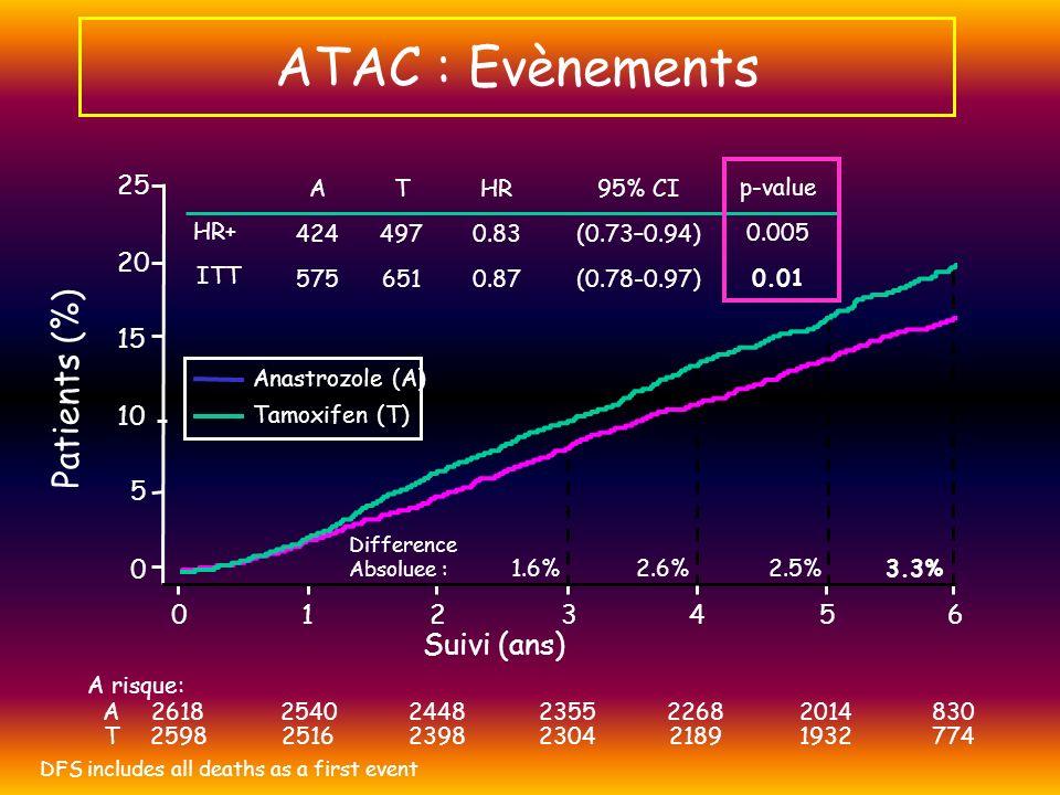 Chirurgie première +/- RTx TAM 3 years n=1,606 Total n=3,224 ABCSG 8 n=2,262 + ARNO 95 n=962 ANA 3 years n=1,618 + TAM 2 ans 3224 patientes ABCSG 8 – ARNO 95: Randomisation