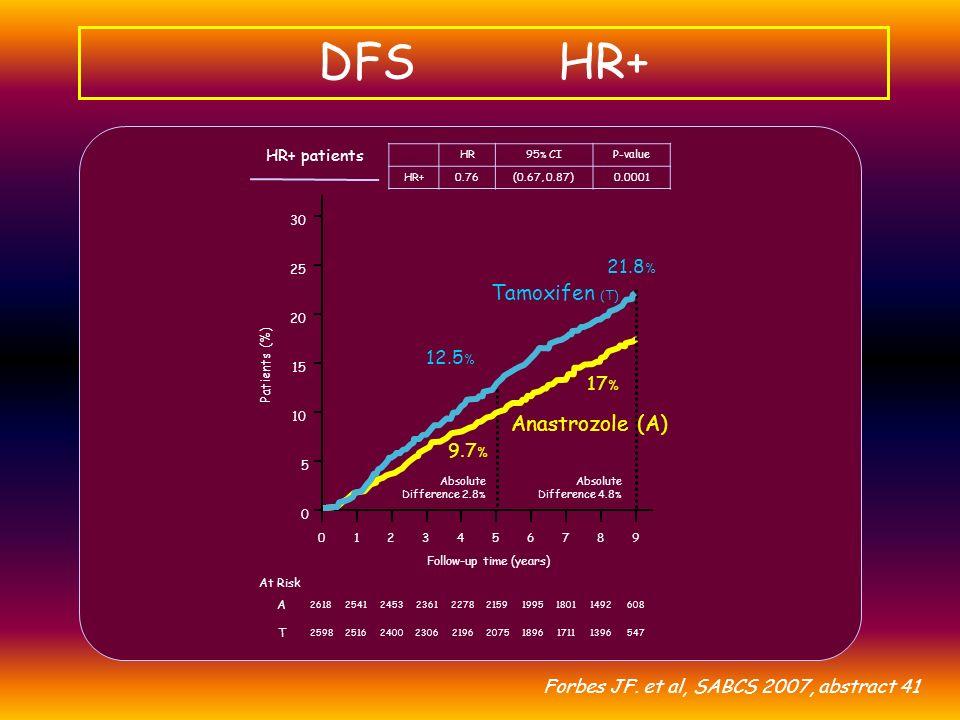 Plus de 2/3 des récidives sont métastatiques A partir des études ATAC et BIG 1-98: Récidives dans les bras TAM Métastatiques (61%-75%) Controlatérales (9%-11%) Locoregionales (16%-28%)