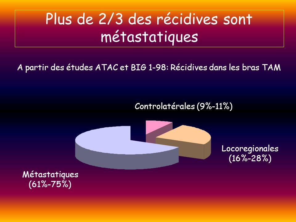 Plus de 2/3 des récidives sont métastatiques A partir des études ATAC et BIG 1-98: Récidives dans les bras TAM Métastatiques (61%-75%) Controlatérales