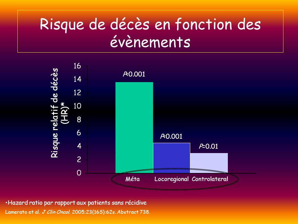 Risque relatif de décès (HR)* P<0.001 P=0.01 Hazard ratio par rapport aux patients sans récidive Lamerato et al. J Clin Oncol. 2005;23(16S):62s. Abstr