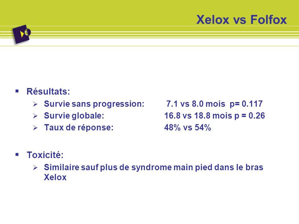 Xelox vs Folfox Résultats: Survie sans progression: 7.1 vs 8.0 mois p= 0.117 Survie globale: 16.8 vs 18.8 mois p = 0.26 Taux de réponse: 48% vs 54% To