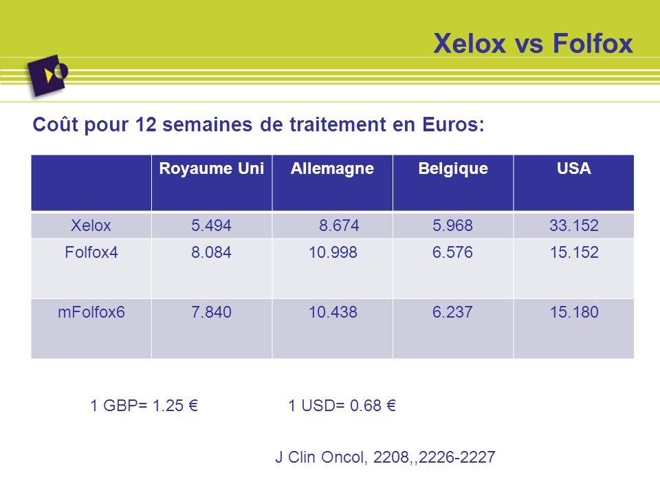 Xelox vs Folfox Coût pour 12 semaines de traitement en Euros: Royaume UniAllemagneBelgiqueUSA Xelox5.494 8.6745.96833.152 Folfox48.08410.9986.57615.15