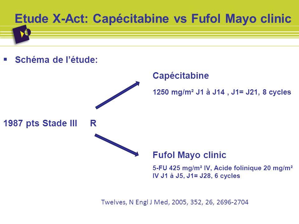 Etude X-Act: Capécitabine vs Fufol Mayo clinic Résultats (suivi médian: 3.8 ans): Survie sans maladie: HR: 0.87 (CI: 0.75-1.00) Survie sans rechute : HR 0.86 (CI: 0.74-0.99) Survie globale: HR 0.84 (CI: 0.69-1.01) Twelves, N Engl J Med, 2005, 352, 26, 2696-2704