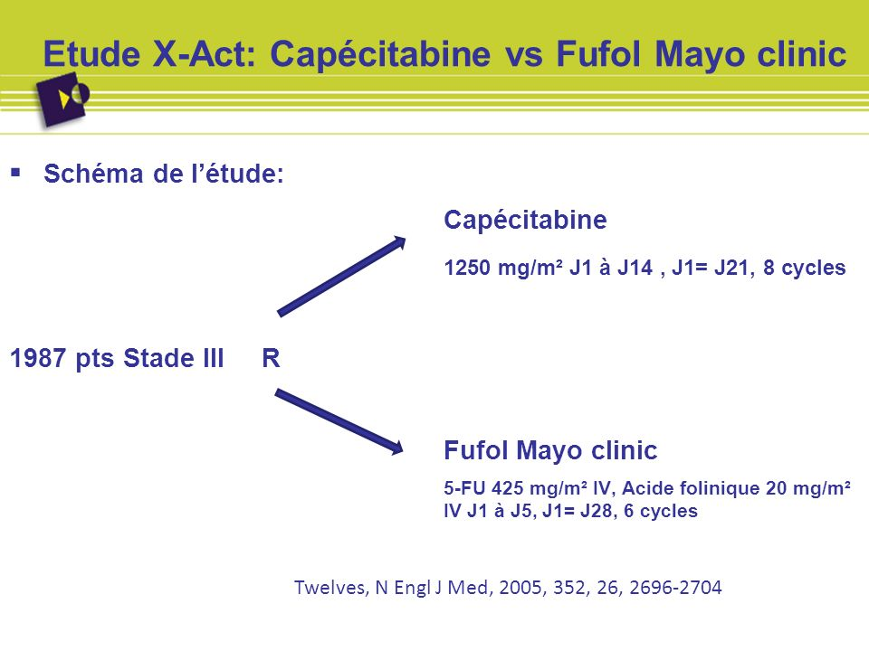 Etude X-Act: Capécitabine vs Fufol Mayo clinic Schéma de létude: Capécitabine 1250 mg/m² J1 à J14, J1= J21, 8 cycles 1987 pts Stade III R Fufol Mayo c