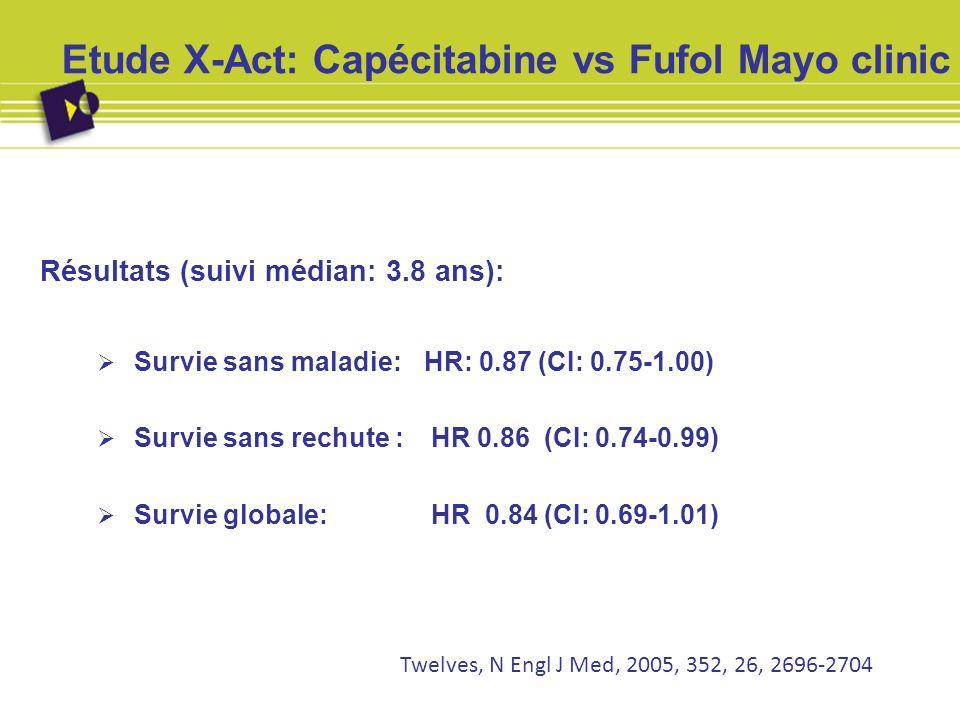 Etude X-Act: Capécitabine vs Fufol Mayo clinic Résultats (suivi médian: 3.8 ans): Survie sans maladie: HR: 0.87 (CI: 0.75-1.00) Survie sans rechute :