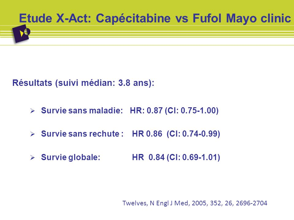 Etude X-Act: Capécitabine vs Fufol Mayo clinic Toxicité (Grade 3-4) * p < 0.05 CapécitabineFufol Diarrhée1113 Syndrome main-pied17*<1 Mucite214 Hyper bilirubinémie20*6 Alopécie0<1 Neutropénie226* Twelves, N Engl J Med, 2005, 352, 26, 2696-2704