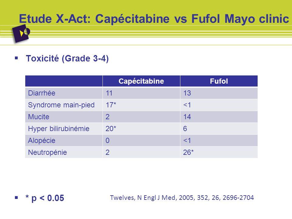 Etude X-Act: Capécitabine vs Fufol Mayo clinic Toxicité (Grade 3-4) * p < 0.05 CapécitabineFufol Diarrhée1113 Syndrome main-pied17*<1 Mucite214 Hyper
