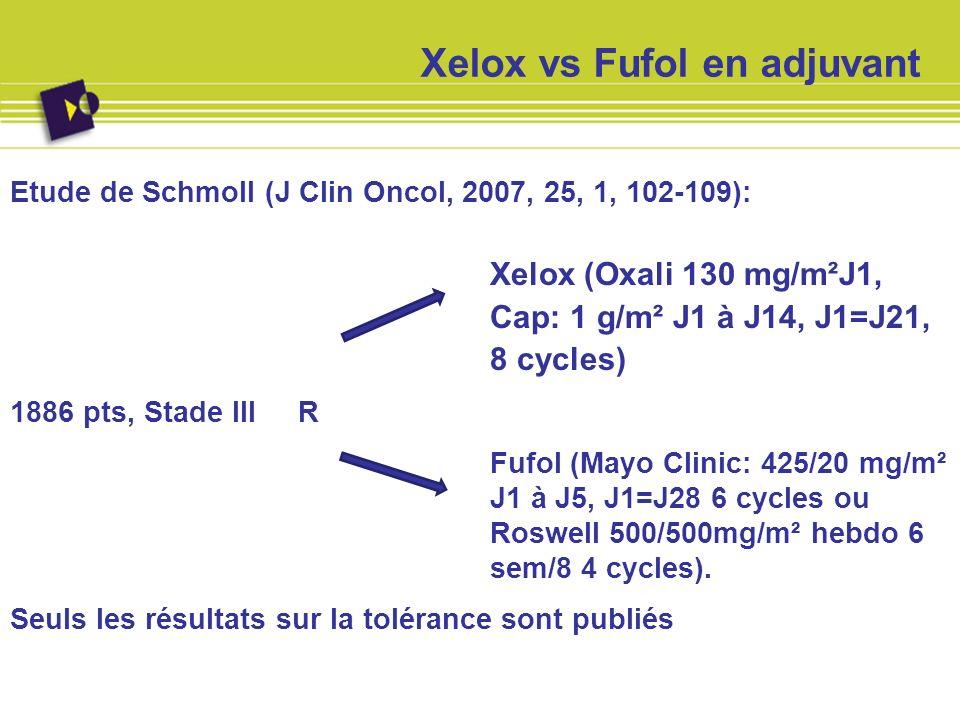 Xelox vs Fufol Toxicité Grade 3-4: p < 0.05 XeloxFufol (Mayo+Roswell) MayoRoswell Diarrhée19201629 Neutropénie916*204 Neurologique11*<1 0 Syndrome main pied 5*<1 0 Nausée5439* Mucite<1912*0